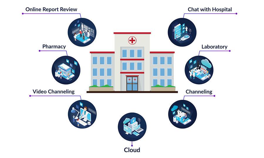 Heartbeat Home Care Platform, Everything a Hospital Needs